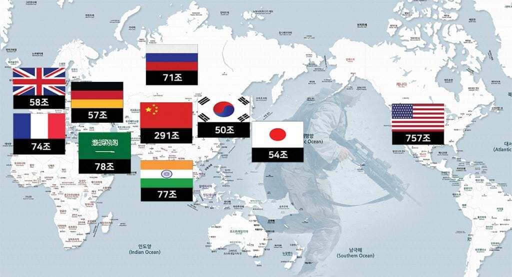 세계 국방비 순위